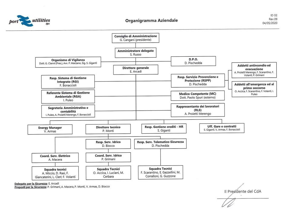 id-02-organigramma-nominativo_rev-8_page-0001